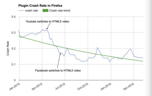Plugin-taux-de-crash-Firefox